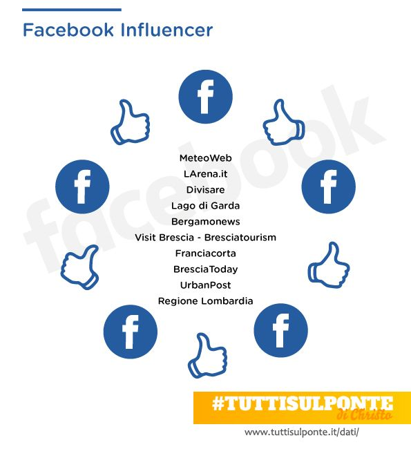 #tuttisulponte - infografica The Floating Piers Christo - Facebook influencer. http://tuttisulponte.it/dati/