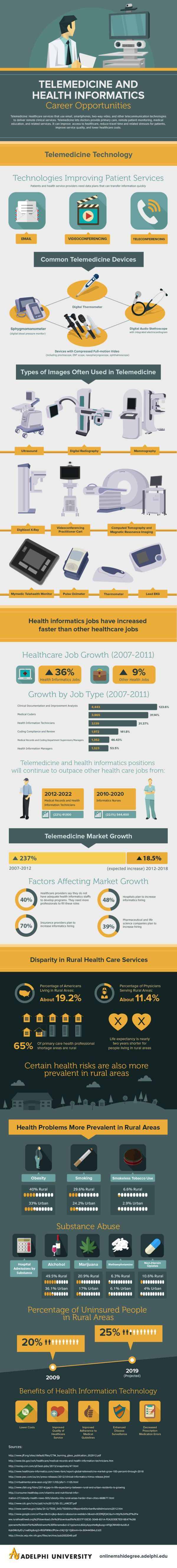 Telemedicine and heatlh informatics | Repinned by @emilyslutsky