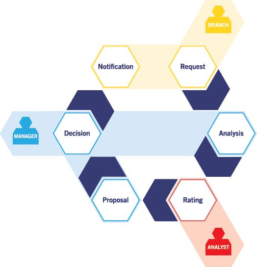 Credit workflow solution	Credit Workflow Solution - AWPL delivers best credit workflow solution for Insurance companies, Banks and Financial institutions. Visit AWPL to know more about credit workflow solution.	http://www.awpl.co/credit-workflow-solution.html