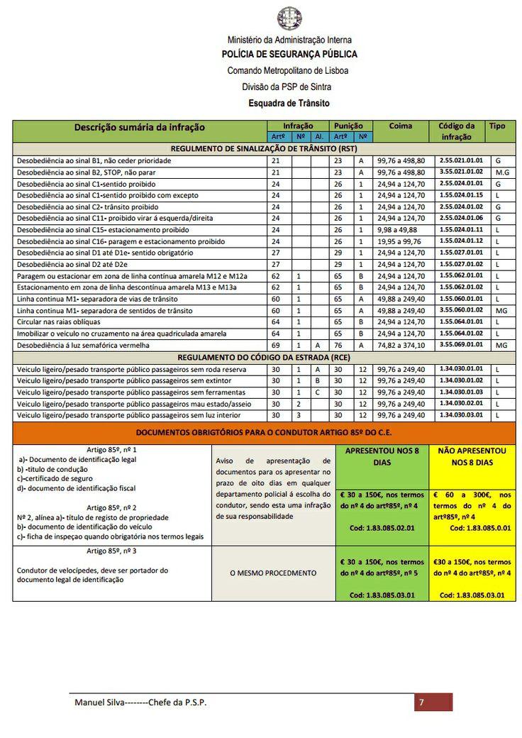 PSP divulga resumo atualizado de infrações do Código da Estrada