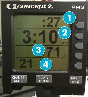 1)Time you've been rowing.  2)How long it would take you to row for 500 meters, or about a third of a mile. 3)Distance you've gone so far.  4)Strokes per minute. You want to keep that number in the low 20s. If you're looking to push it during intervals, aim for the high 20s.