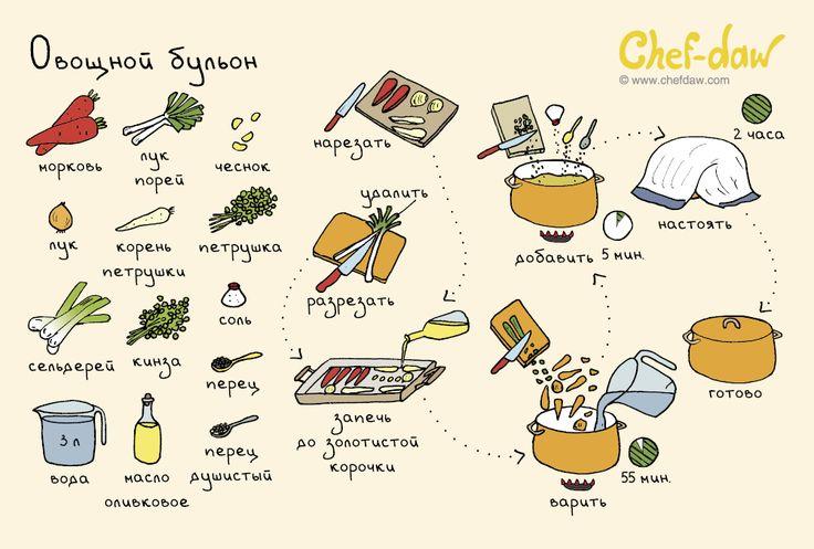 Овощной бульон - chefdaw