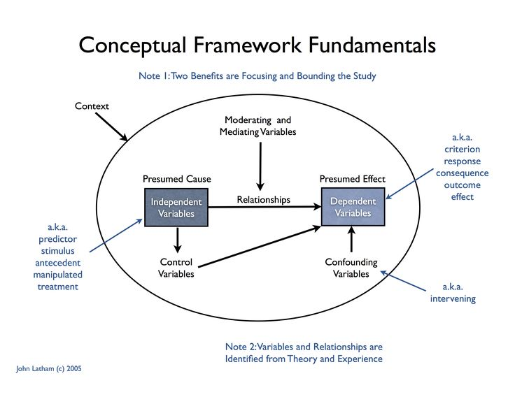 The Conceptual Framework Or Theoretical Framework Describes And
