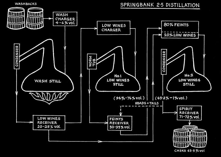 Whiskey Distillery Diagram Google Search Vip