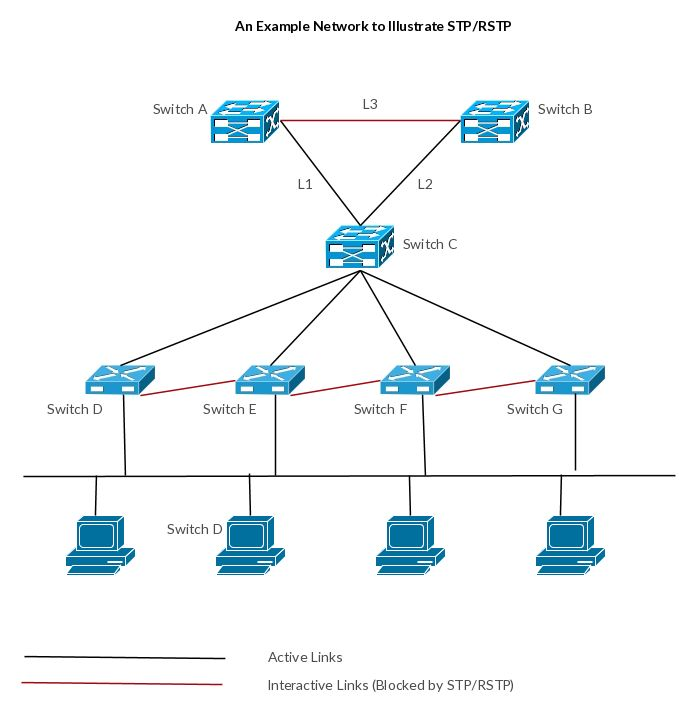 13 best cisco network diagram images on pinterest telefones e nuvens cisco templates to get you started right away ccuart Images