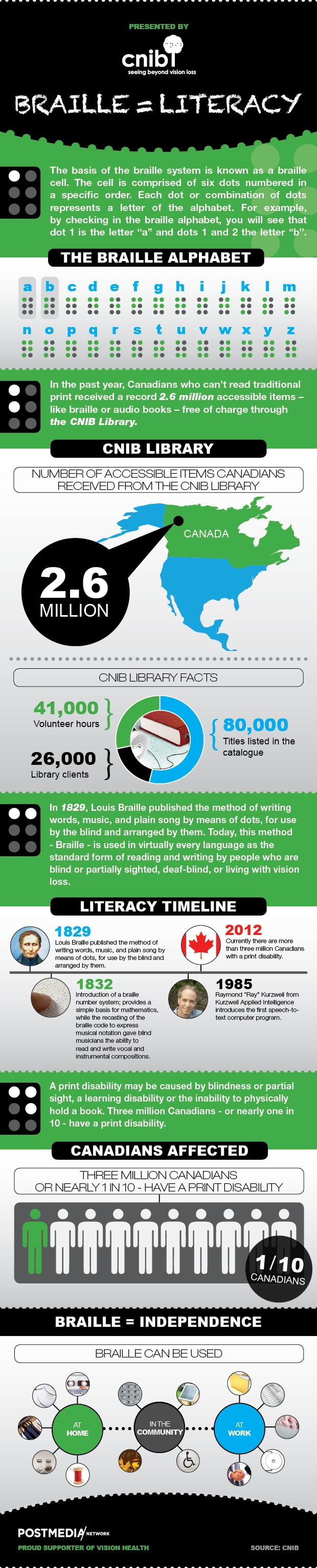 Braille = literacy infographic Braille, Literacy