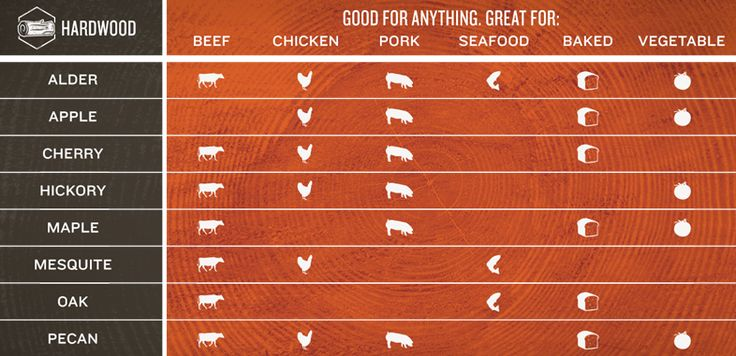 Know your wood flavors and how to pair them with each type of meat.