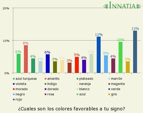 Gráfico de la encuesta: ¿Cuales son los colores favorables a tu signo?