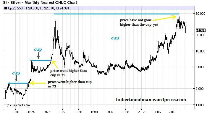 log silver price chart - Google Search