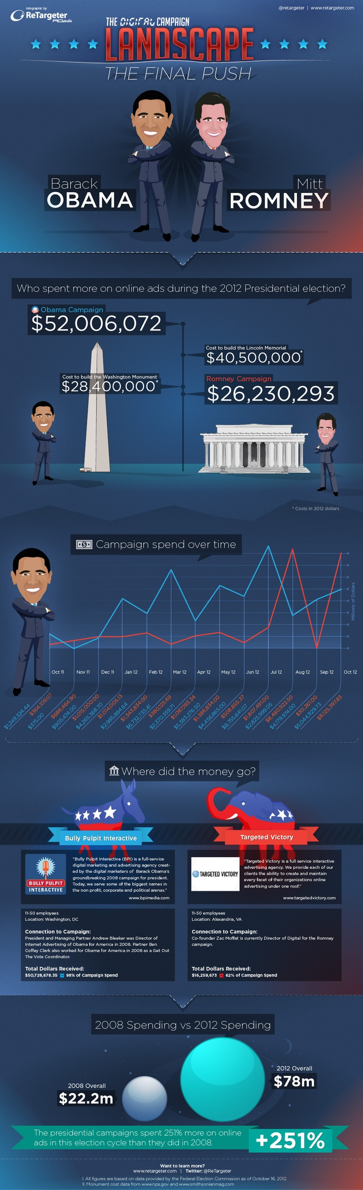 Obama outspends Romney online during #election2012