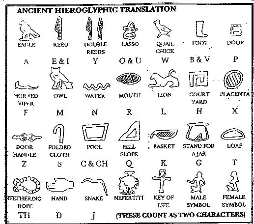 hieroglyphics tattoo meanings - Google Search