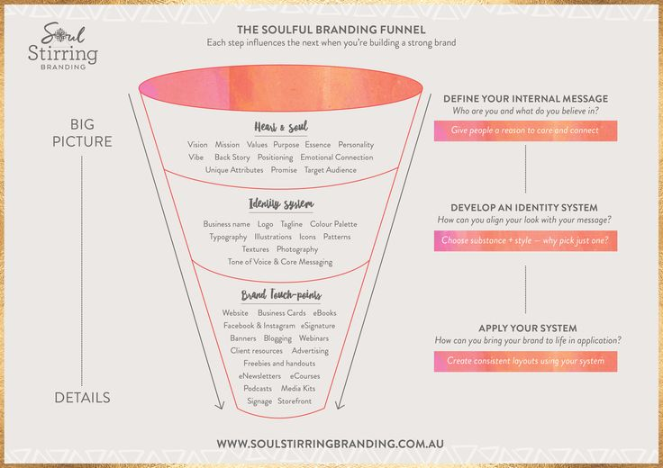 The Branding Process. How to create a brand which feels authentic to you and stays consistent as you grow. Brand Strategy — Your internal heart and soul > Brand Identity Design system of elements > Launch out into the world