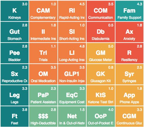 The periodic table of diabetes management is a visual for 105 periodic table