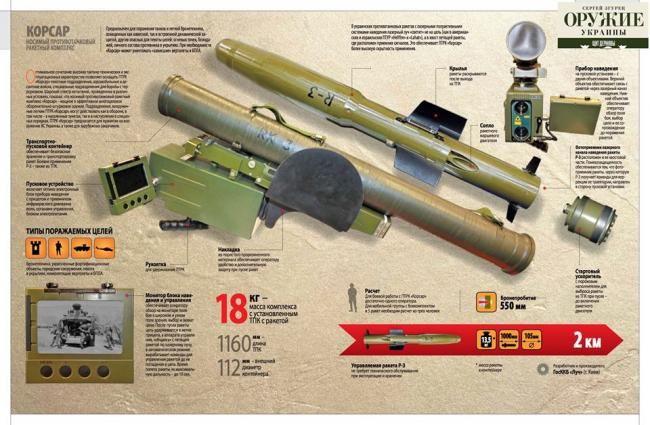 В Украине прошли успешные испытания легкого ракетного комплекса «Корсар». ФОТО