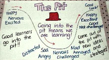 James Nottingham's Innovationblog.mobi: The Learning Pit