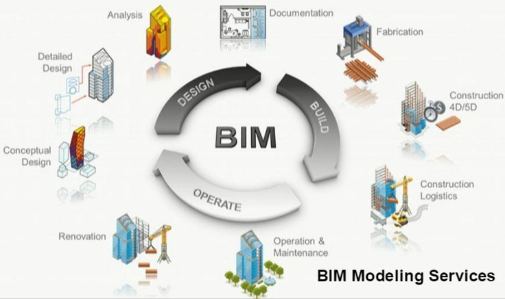 BIM Modeling Services  http://visual.ly/building-information-modeling-services
