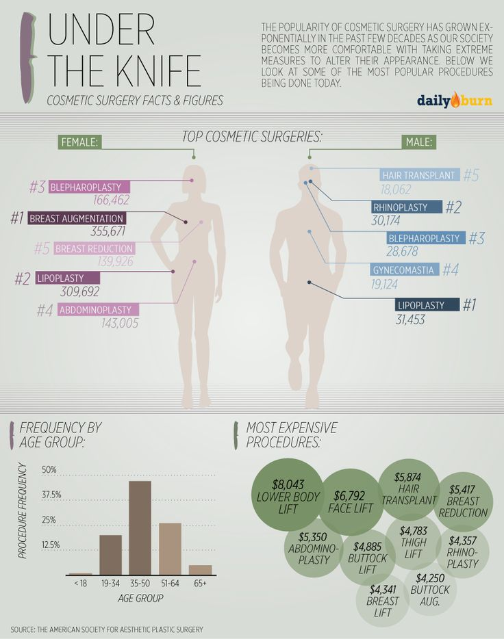 Under the Knife: Cosmetic Surgery Facts & Figures