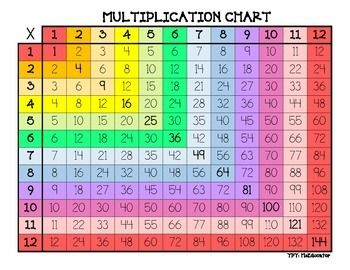 Colorful Multiplication Charts to help your students recognize patterns with numbers! Bright and eye-catching to encourage student learning.Your purchase includes the following six pages:4 different colorful multiplication charts2 black and white multiplication charts (one blank)Related Items:Colorful Addition ChartsColorful Addition and Multiplication Charts - available bundled together in my store!**********Additional Products for your students:1000 Numbers, Worksheets Galore!Multiples and…