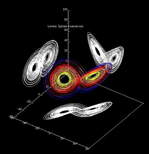The Lorenz attractor is an example of a non-linear dynamical system. Studying this system helped give rise to Chaos theory.