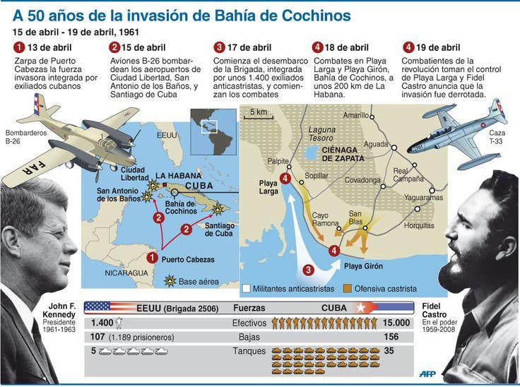 La Guerra Fría: invasión de Bahía Cochinos.