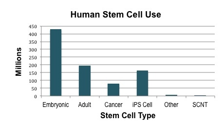 a research on the regenerative power of stem cell therapy To a considerable extent, advances in regenerative medicine depend on our ability to isolate, cultivate, and manipulate stem cells each kind of stem cell— adult, embryonic, and induced pluripotent—has unique characteristics that make it suitable for certain therapeutic uses () each presents its own set of.