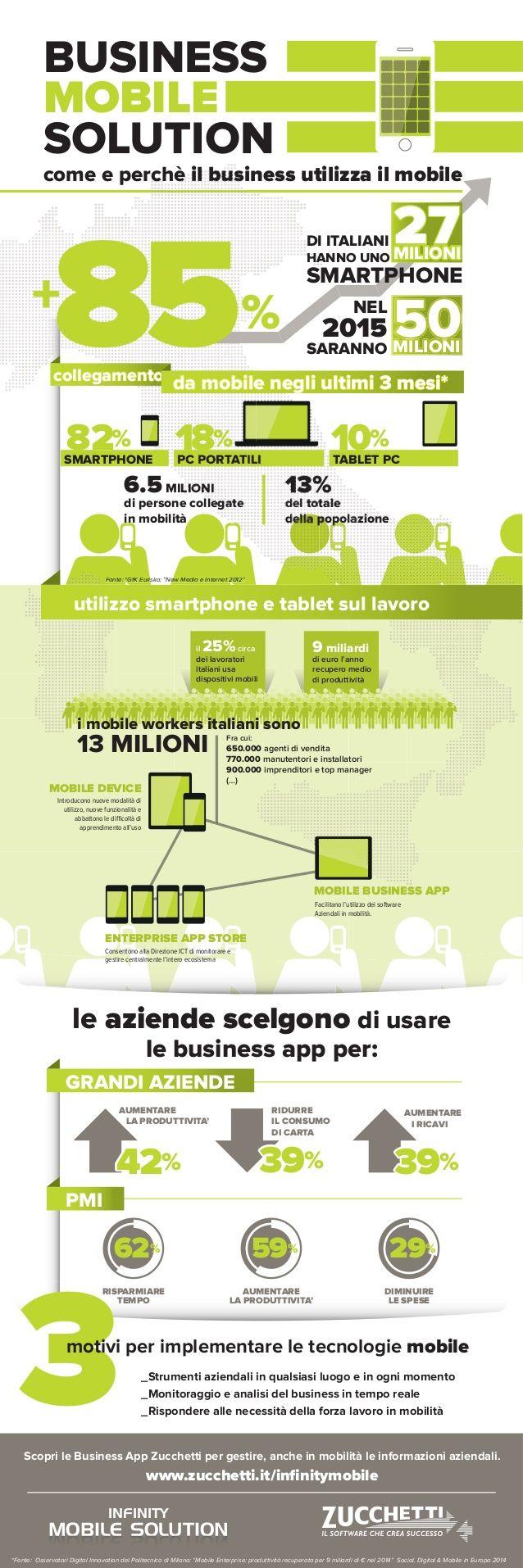 Come e perchè il business usa il Mobile e le Business App