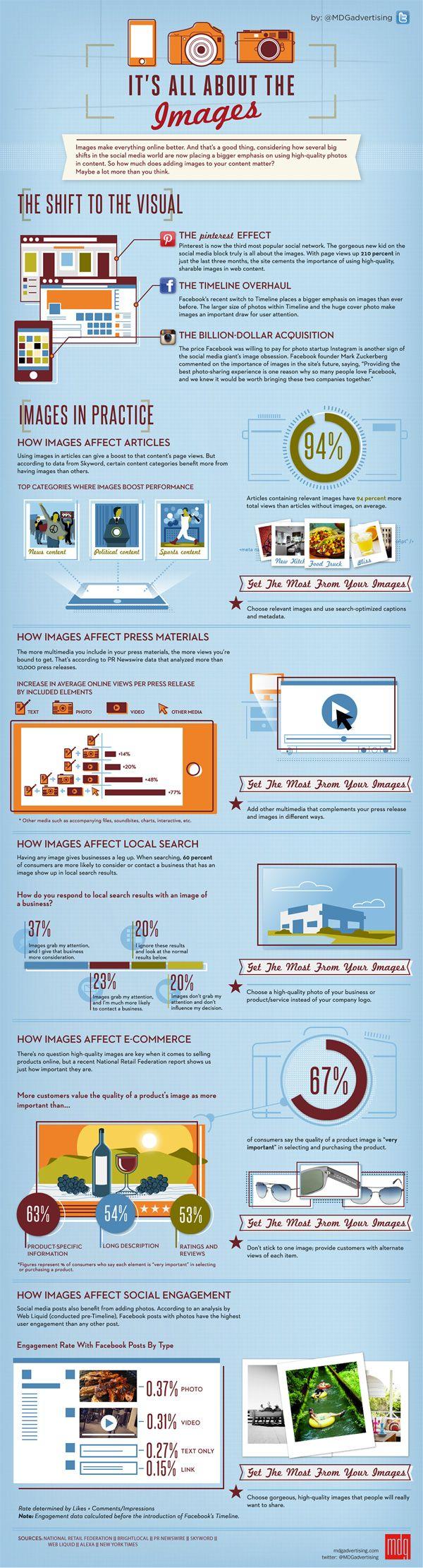Infographic using photos