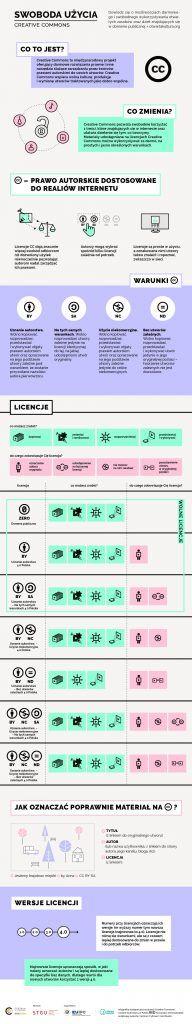 Najlepsze infografiki o prawie autorskim, licencjach Creative Commons i domenie publicznej w jednym miejscu – Otwarte zasoby