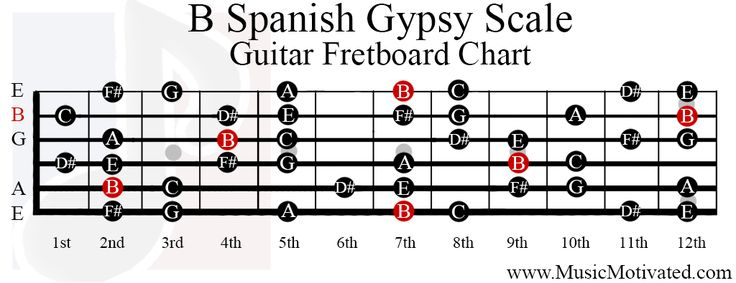 F Spanish Gypsy Scale Charts For Guitar And Bass - Auto
