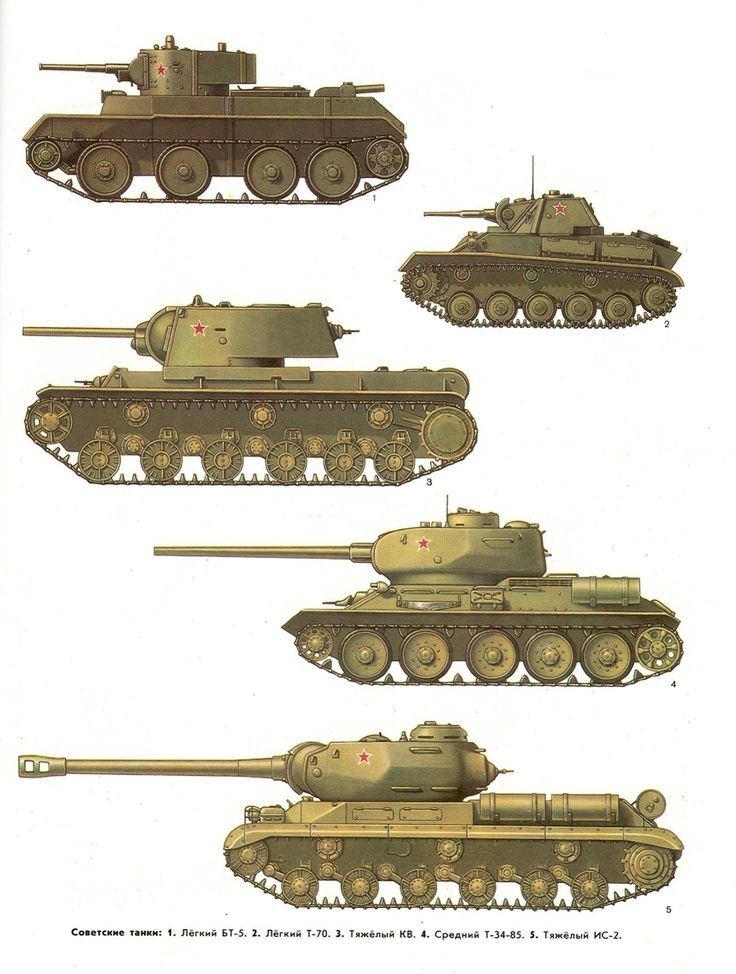 Soviet tanks and self propelled artillery of WWII: BT-7, T-70, KV-1, T-34-85, IS-2,
