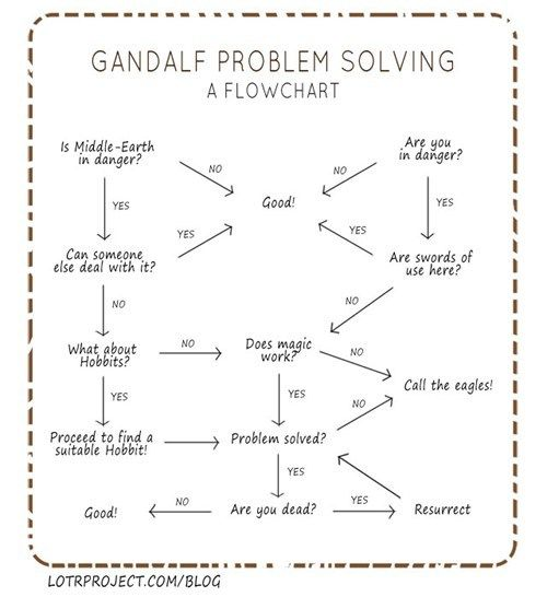 Gandalf flow chart! Call the eagles!!
