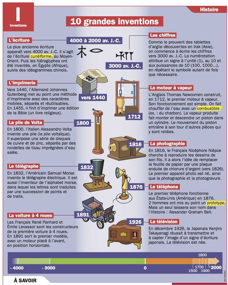10 grandes inventions