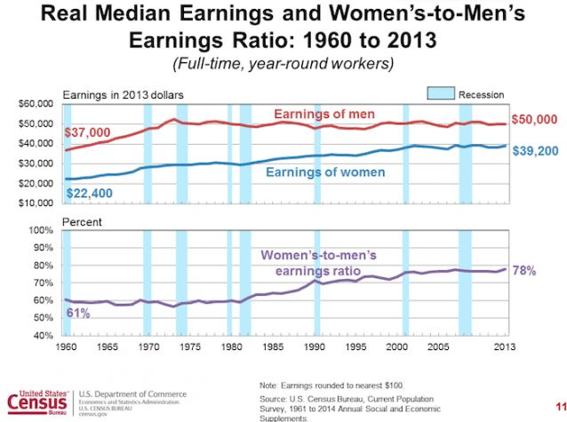 real median earnings and women 39 s to men 39 s earnings ratio 1960 to 2013 full time year round. Black Bedroom Furniture Sets. Home Design Ideas