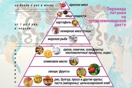 Средиземноморская диета поможет сбросить вес