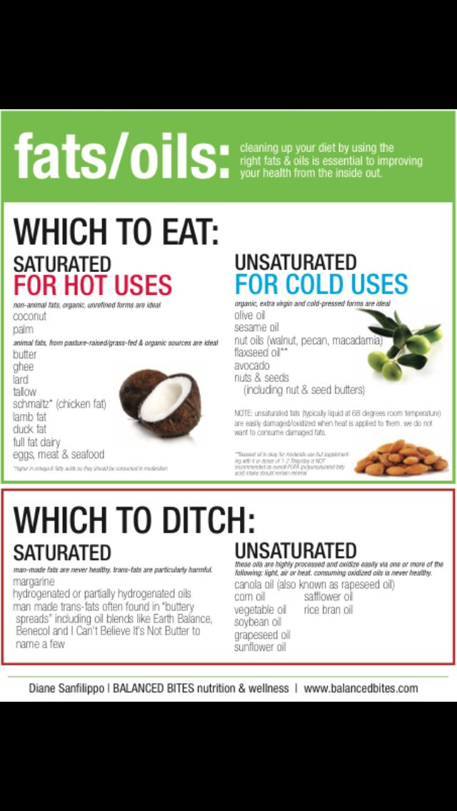 77 best amazing food facts images on pinterest kitchen stuff good to know about fat fandeluxe Gallery