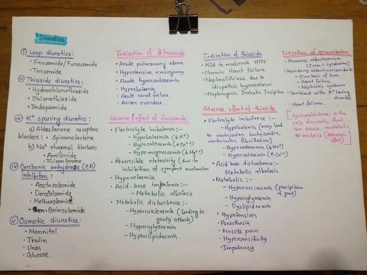 Common diuretics | Pharmacology | Pinterest | Diuretic