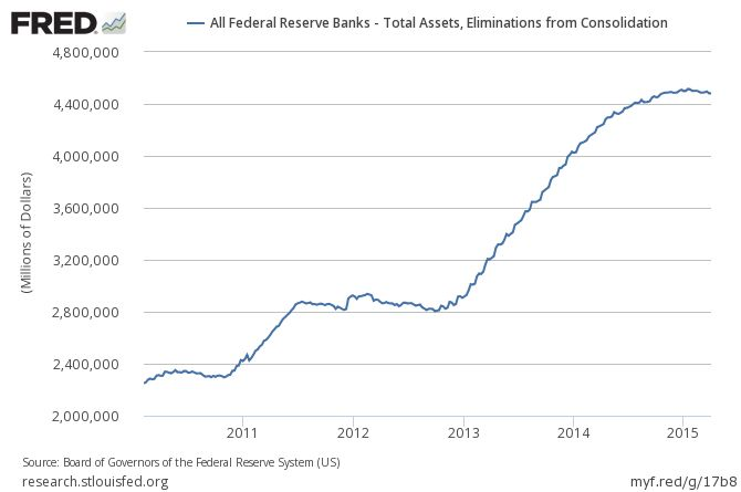 Fed's Balance Sheet 09 December 2015 Again Nearly Unchanged
