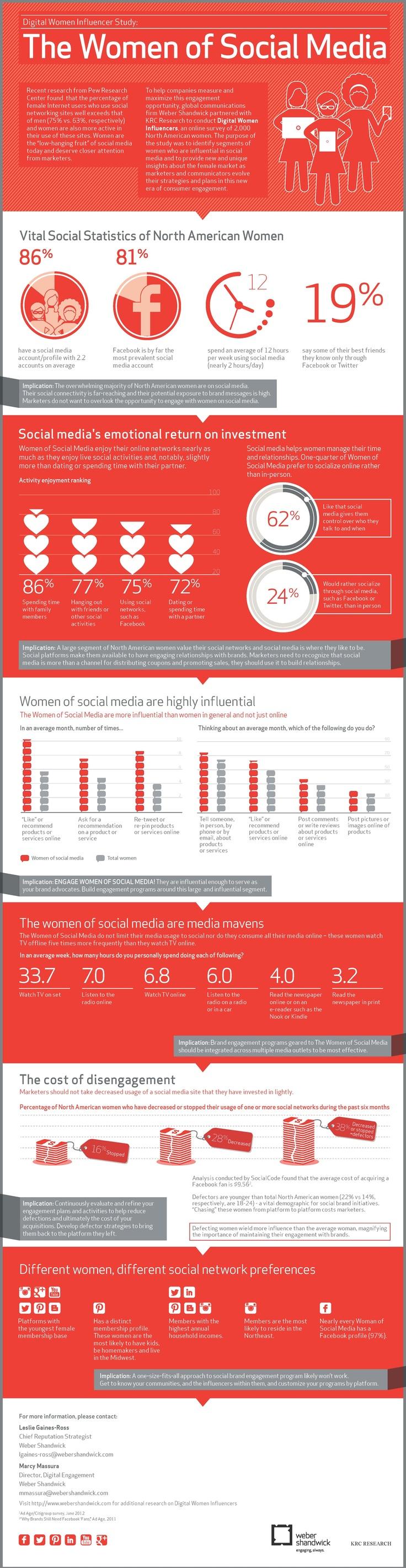 Digital Women Influencers Study - The Women of Social Media