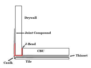 j channel outside corner tile to drywall - Google Search