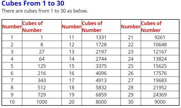 Cubes Cube Roots Math Tables Cubes Math Number Cubes