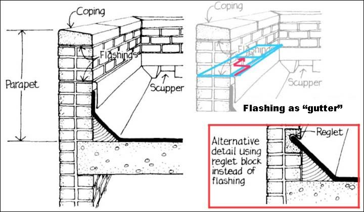 Concrete Flat Roof Edge Detail Google Search Roof
