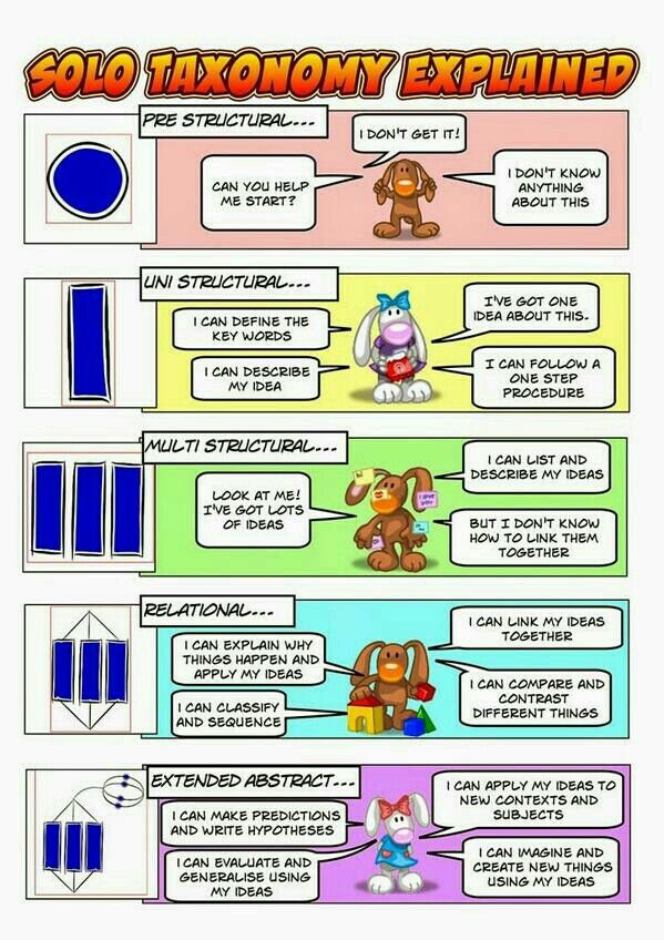 SOLO taxonomy explained #solo #solotaxonomy