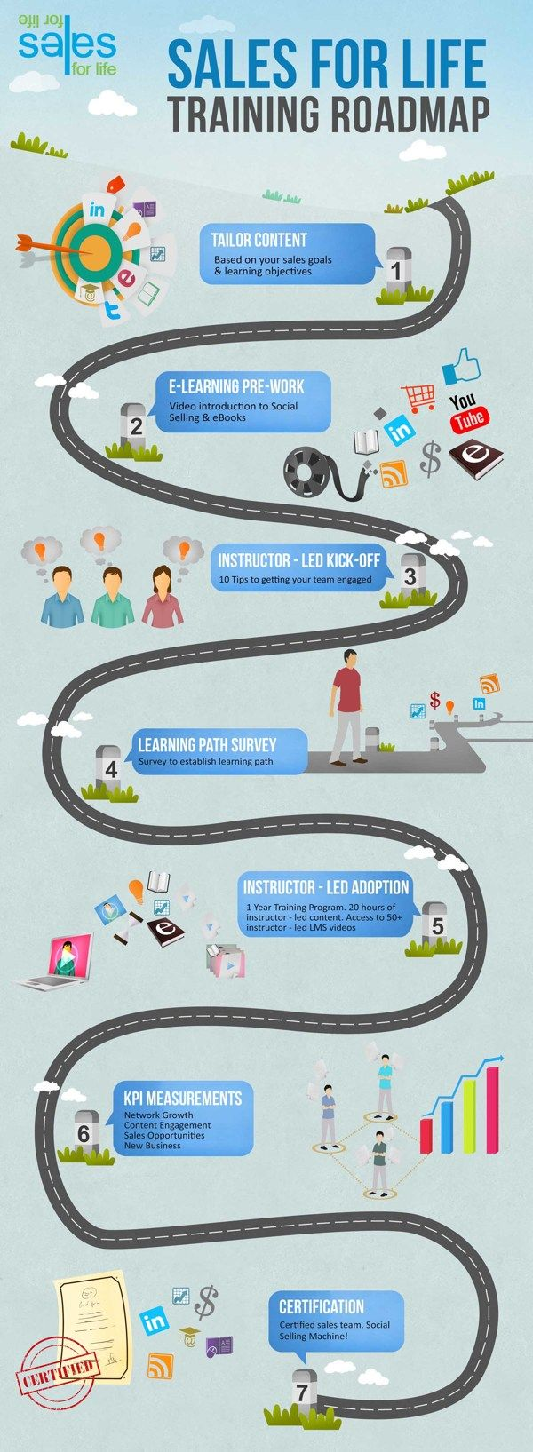 Sales Training Roadmap Infographic by MGL Media, via Behance