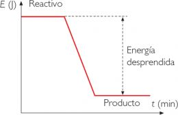 Reacción exotérmica.png