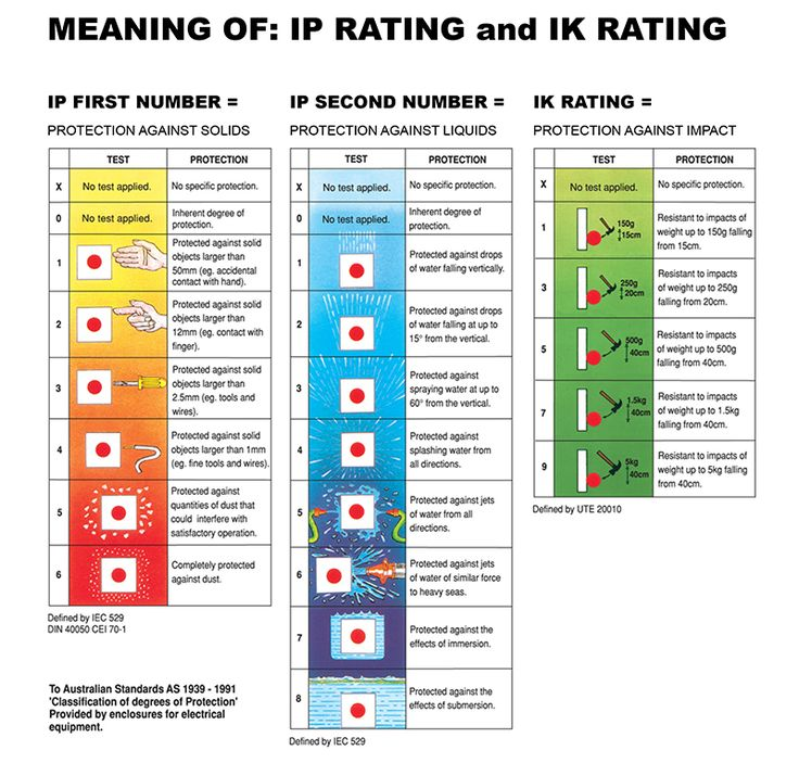 Ip and ik 800 765 luminaries typologies for Table 6 insurance rating
