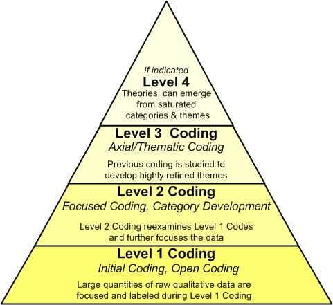 Coding Level Pyramid -   This illustration is best viewed from the bottom up as the data are progressively refined to arrive at categories, themes, and theories. The generalizations in this illustration are meant to broadly describe stages of the coding process while recognizing and upholding the vibrant differences between various qualitative method