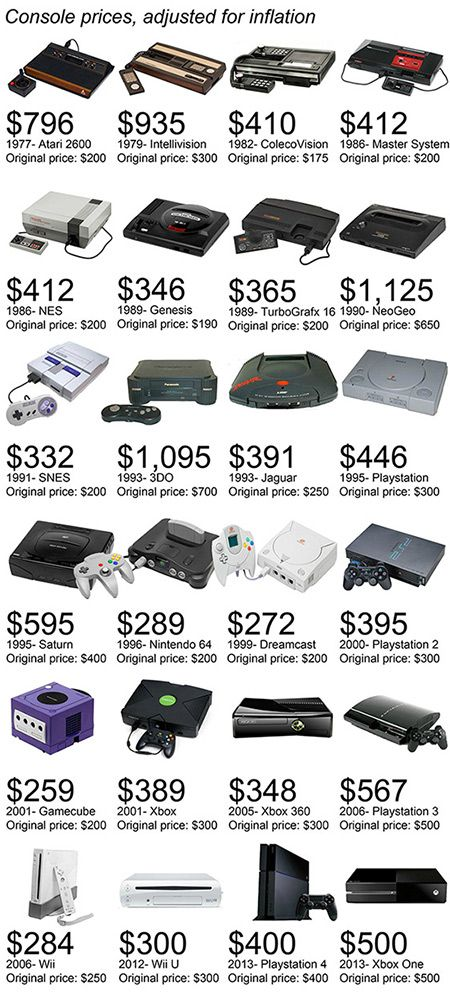 I have the Xbox One and 360, the Nintendo Gamecube and the PS2. So I would get $1502 which is the equivalent to £884.75.