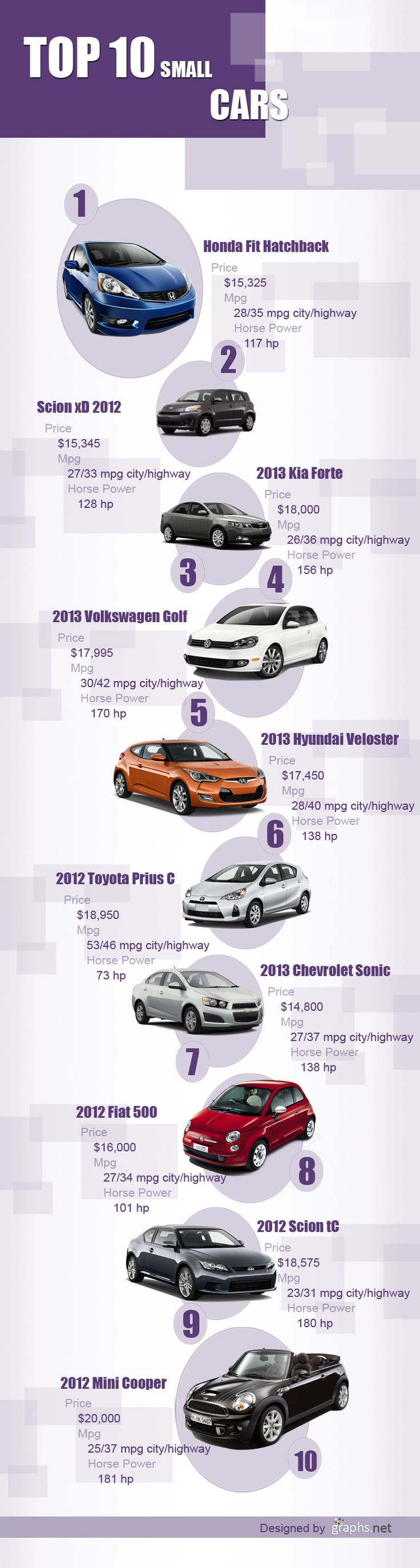 Top 10 Small Cars In The World #infografia