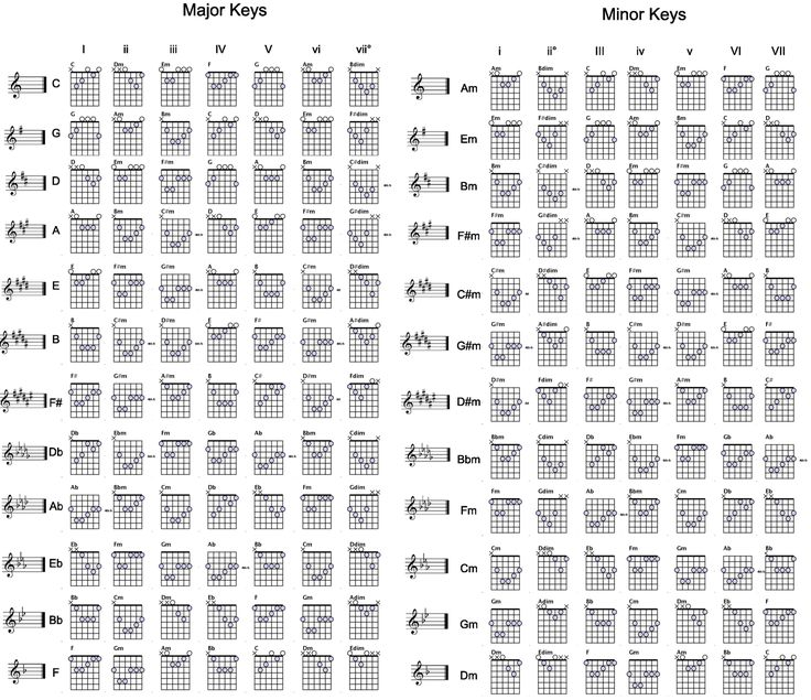 Guitar chords for each key