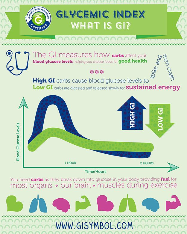 37 best Glycemic Index images on Pinterest Glycemic index - glycemic index chart template